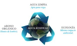 Vermifiltro Bidatek depuración ecológica sin generación de lodos
